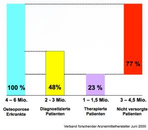 versorgungssituation-von-osteoporose-patienten
